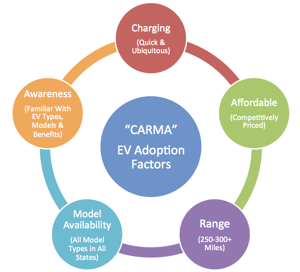 CARMA - A framework for consumer adoption of EVs