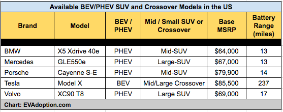 Current Electric SUVs and Crossovers