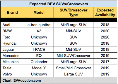 Planned Electric USVs and Crossovers