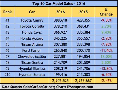 Top 10 Passenger Car Model Sales - US - 2016