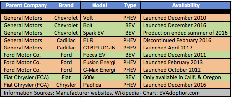 Big 3 auto - current-recent PHEVs-BEVs-May 2017