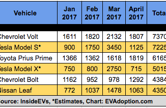 EV Sales January-April 2017