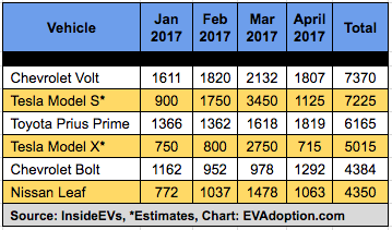 EV Sales January-April 2017
