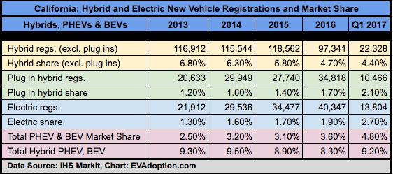 California-IHS Markit-2013-1Q1-2017 - EV+ hybrid Market Share