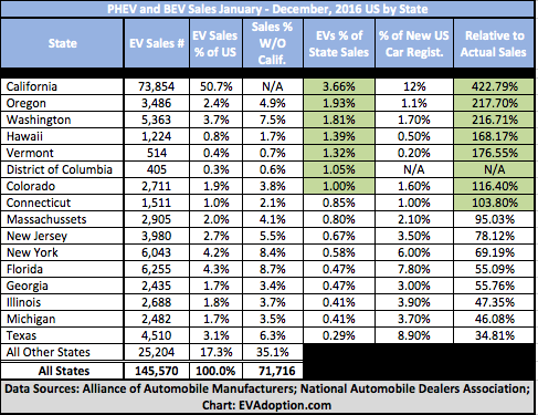 US EV Sales-Share By State-2016