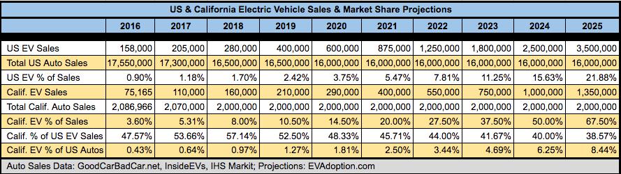 EV Sales Forecast - US and California 2017-2025 - EVAdoption