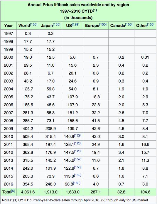 Toyota Prius Sales History - Wikipedia