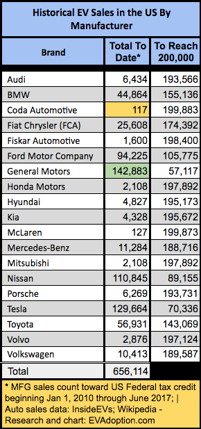 US EV Sales to Date by Manufacturer- thru June 2017