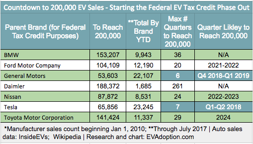 Federal EV Tax Credit tracker