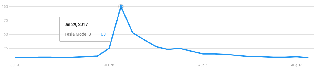 Tesla Model 3 launch buzz - Google Trends