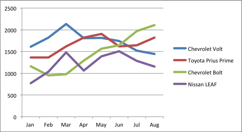 Chart Top EVs US Sales Jan-Aug without Tesla