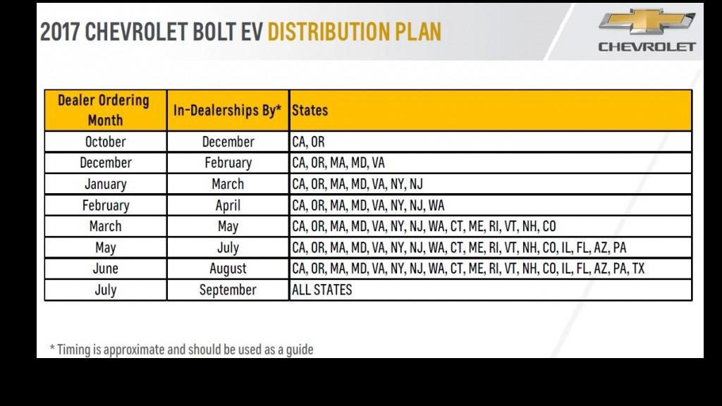 Chevrolet Bolt Distribution Plan