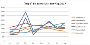 Jan-Aug 2017 Big 6 EV Sales - line chart