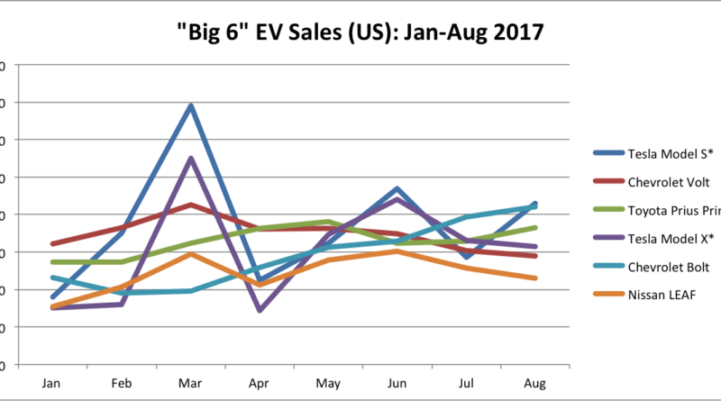 Jan-Aug 2017 Big 6 EV Sales - line chart