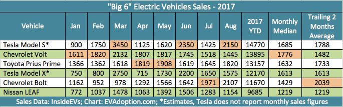 Jan-Aug 2017 Big 6 EV US Sales table