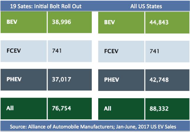 Auto Alliance EV sales Jan-June 2017