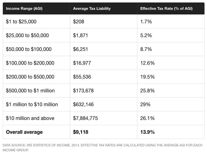 Average Income Tax Liability - MotleyFool