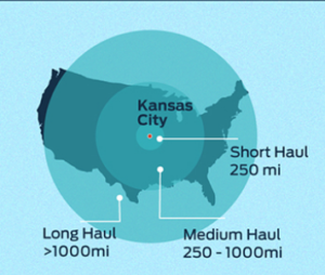 TruckerPath infographic - long-medium-short-haul
