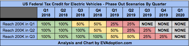 Updated Federal EV Tax Credit Phase Out Scenarios - Nov 24 2017