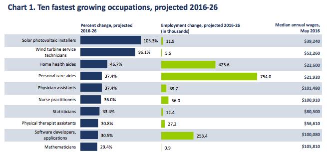 10 Fastest Growing Occupations - 2016-2026-US Bureau of Labor Statistics