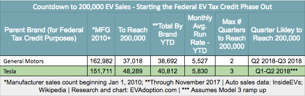 GM-Tesla-EV Sales Through November 2017