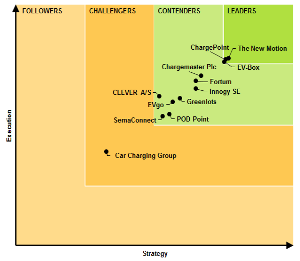 Top EV Charging Network Companies - Navigant Research