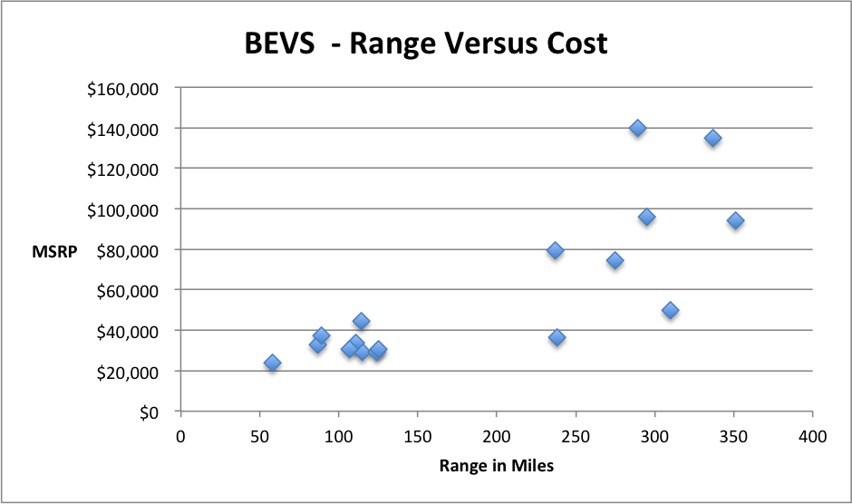 BEVs - range vs Cost- 1.20.18