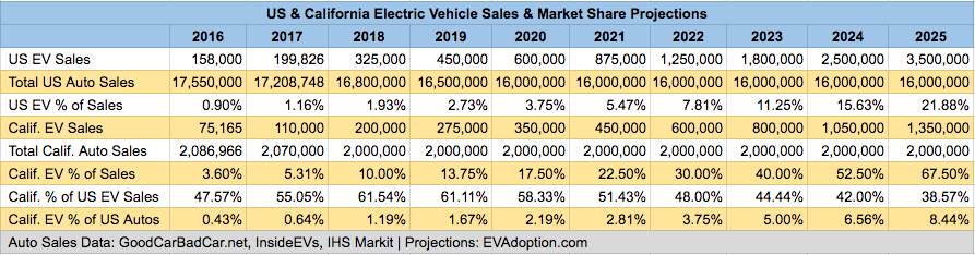 EV Sales Forecast - US & California - 2016-2025