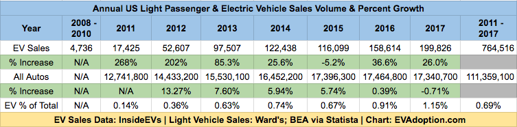 Historical US EV & Light Passenger Vehicles Sales - 2011-2017-1.14.18