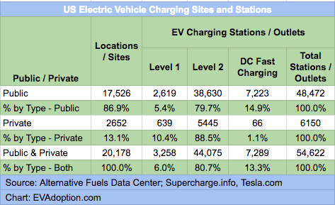Public Charging Stations by Charging Network-V4- 12.31.17