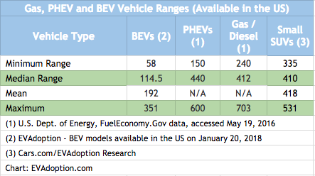 Range - Gas-BEV-PHEV-1.27.18