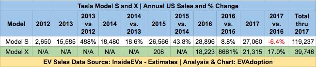 Tesla Model S & X Sales - history-1.18.17