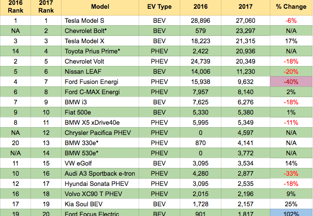 Top 20 Selling EVs in US - 2016-2017