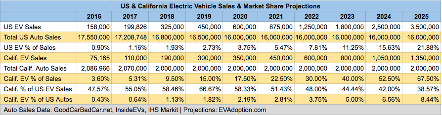 US & Calif EV Sales Forecast 2016-2025