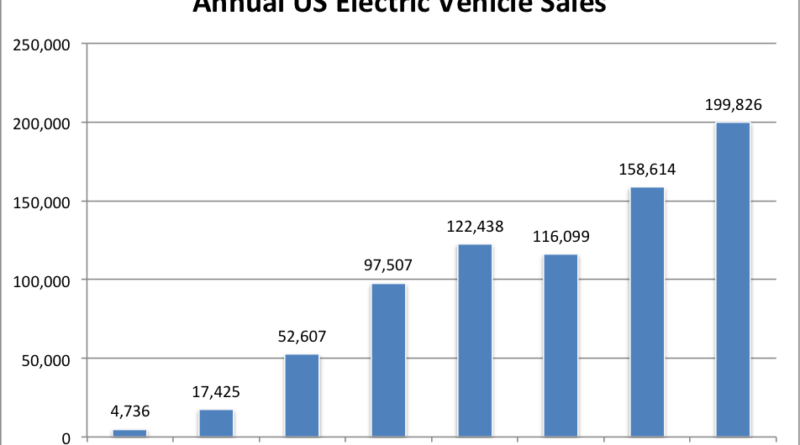 Car Sales Us Statistics