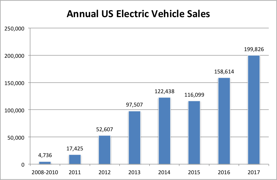 Ev Statistics Of The Week Historical Us Ev Sales Growth