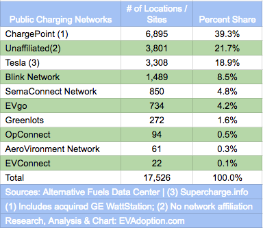 US Public Charging Stations-# of Locations-Sites-V3-12.31.17