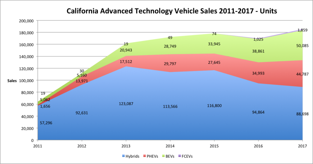 California Advanced Technology Vehicle Sales 2011-2017-Units
