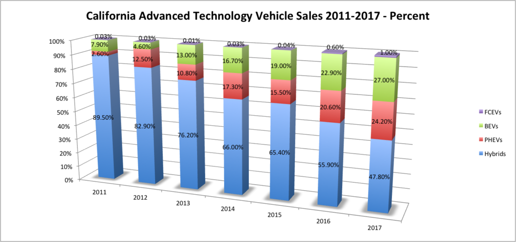 California Advanced Technology Vehicle Sales 2011-2017-Percent