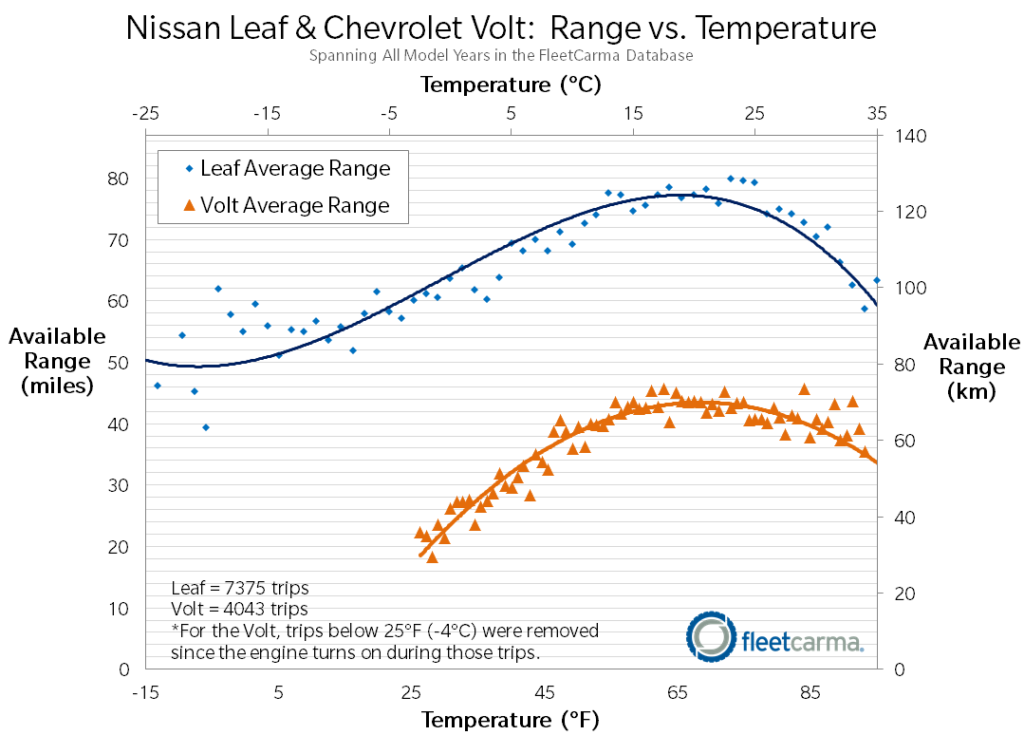 Leaf Volt Range Cold Weather FleetCarma