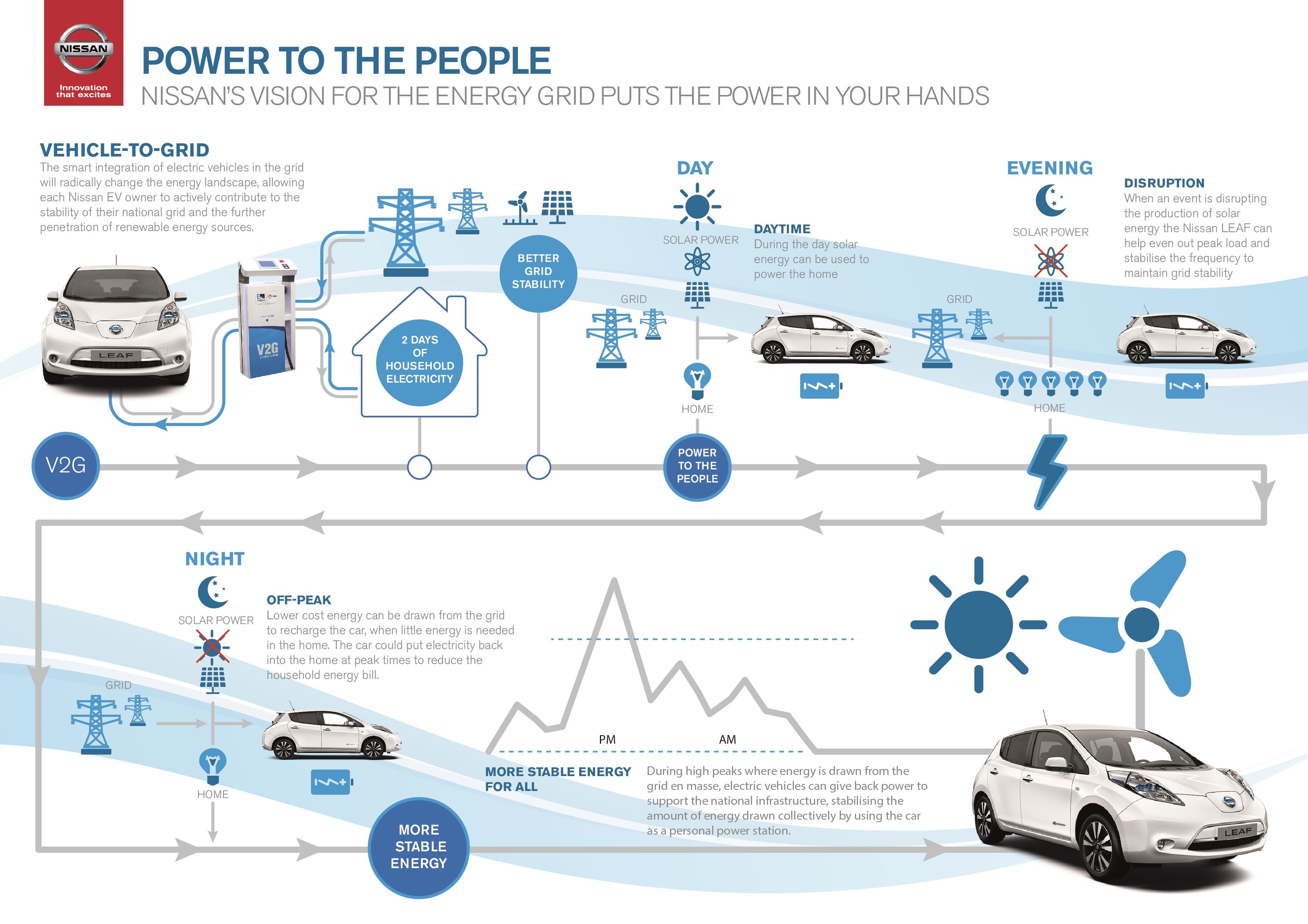 The Future Of Electric Vehicles Mobile Energy Storage Devices Electrical National Grid Nissan Leaf Vehicle To V2g Infographic