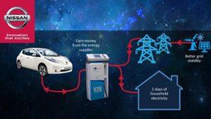 Nissan Vehicle to Grid - V2G