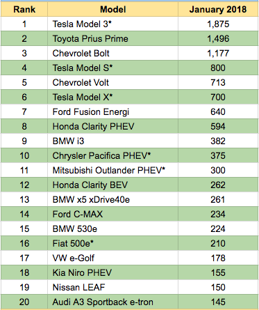 Top 20 Selling EVs - Jan 2018 - Feb 2-InsideEvs