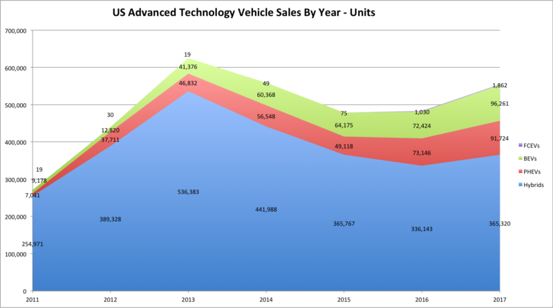 US Advanced Tech Vehicle Sales 2011-2017-Units