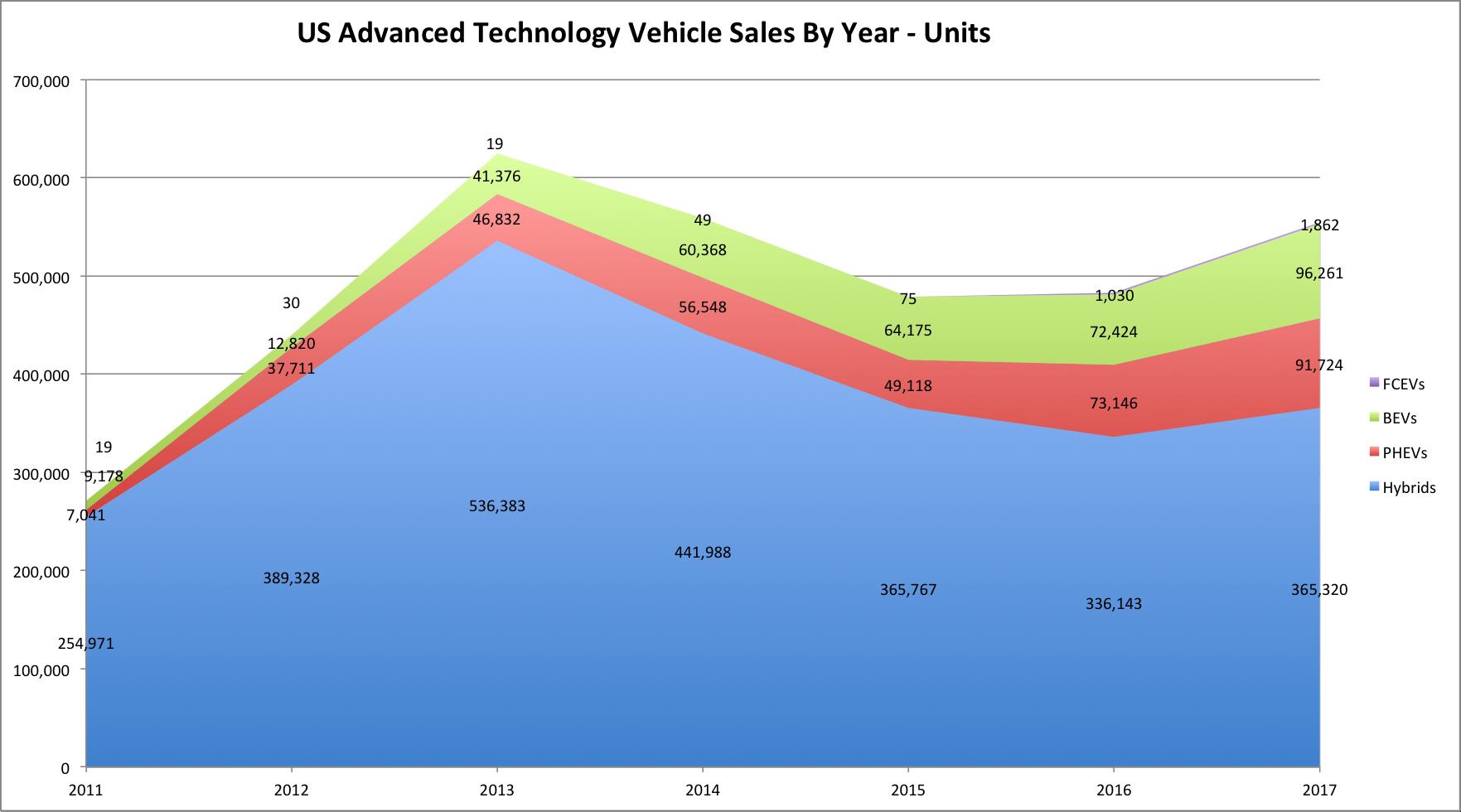 US Advanced Tech Vehicle Sales 2011-2017-Units