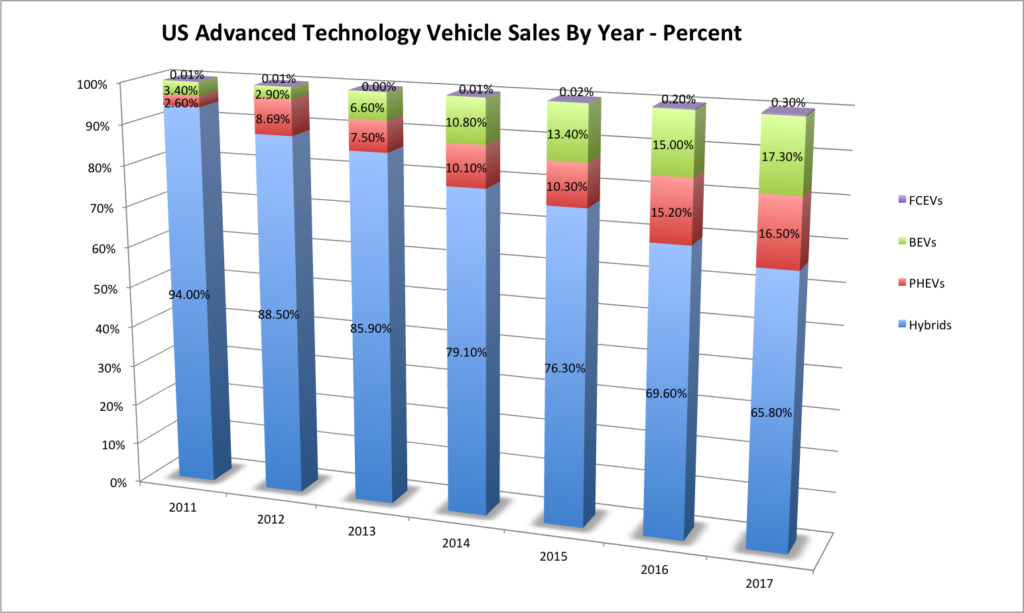 US Advanced Tech Vehicle Sales 2017-1017-Percent