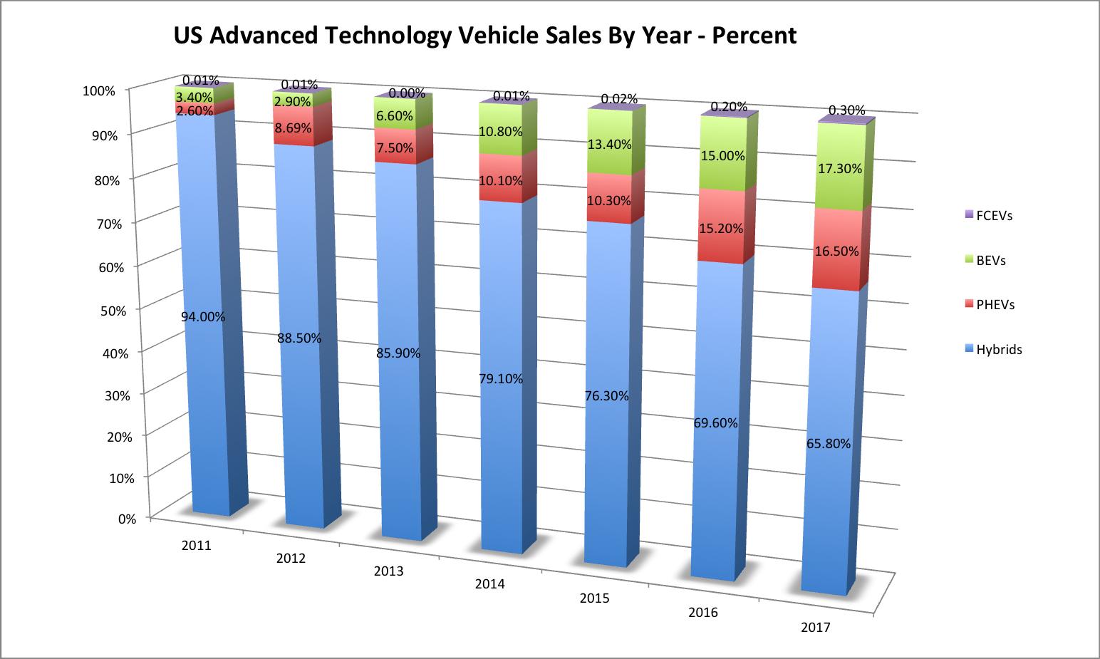 US Advanced Tech Vehicle Sales 2017-1017-Percent