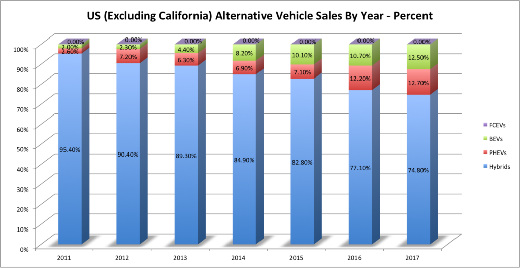 US-without Calif- Advanced Tech Vehicle Sales-Percent