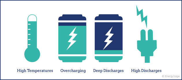 What causes reduced EV battery life-EnergySage