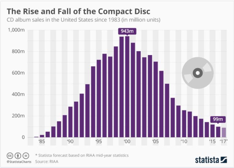 CD sales Statista